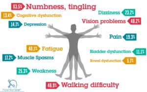 multiple sclerosis (ms) : symptom, causes, diagnosis, treatment, Skeleton