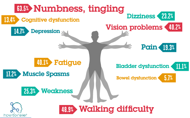 Multiple sclerosis symptom
