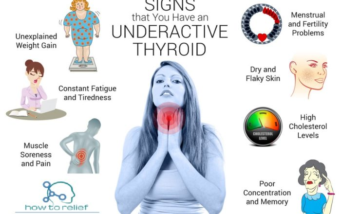 Symptom of underactive-thyroid