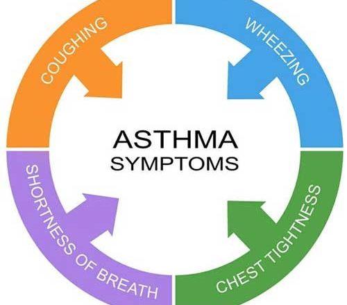 Asthma symptom