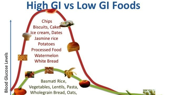 Which Food Is Considered High Glycemic Index